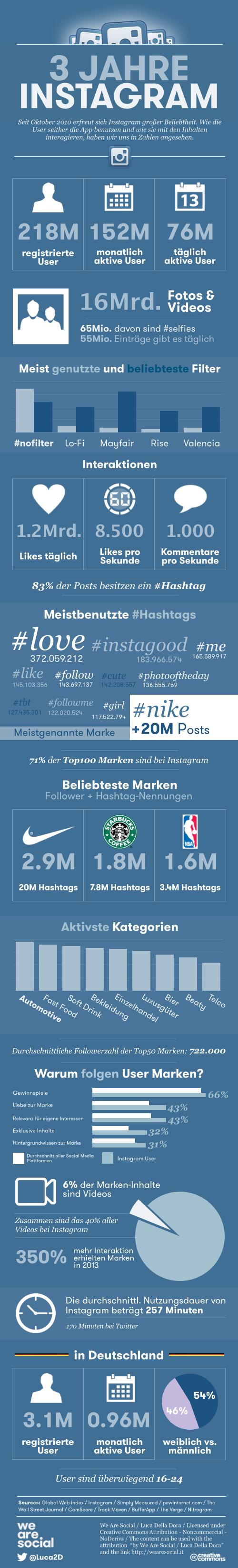 Infografik_Instagram_3_Jahre_Deutschland